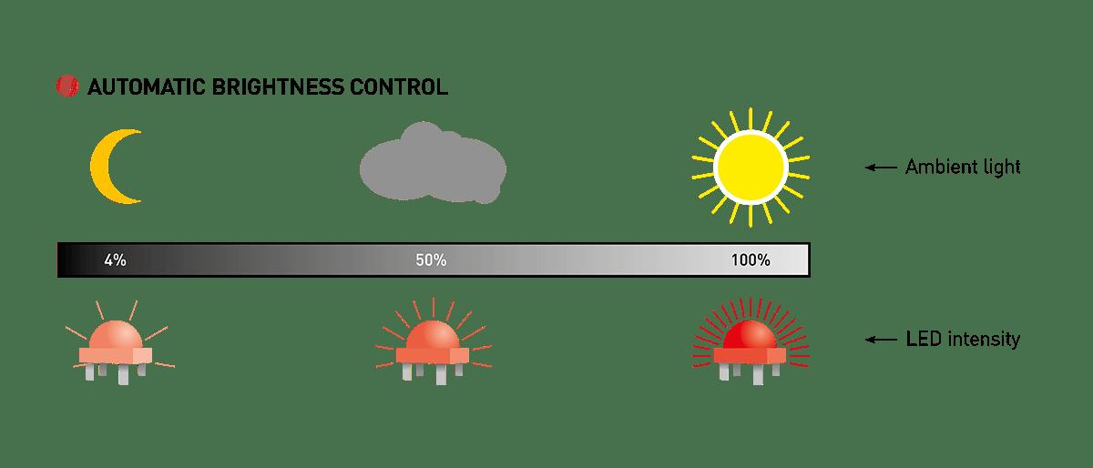 Brightness Control LEDS explained